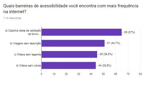 """Imagem capturada do formulário mostra um gráfico com os resultados da enquete, com o captcha em primeiro lugar. O título é o texto: """"Quais barreiras de acessibilidade você encontra com mais frequência na internet?"""""""