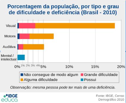 Gráfico de barras de porcentagem da população brasileira em 2010, por tipo e grau de dificuldade e deficiência que mostra que 18,76% da população tem deficiência visual; 6,96% tem deficiência motora, 5,09 % tem deficiência auditiva e 1,37% tem deficiência intelectual.